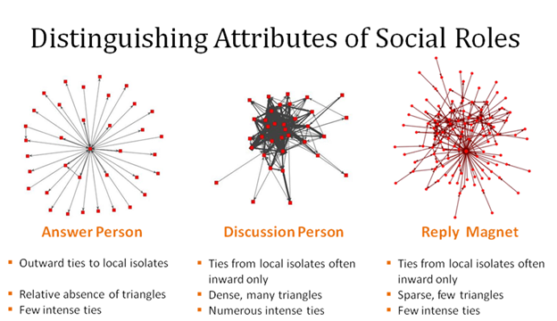 Distinguishing social network attributes of online social roles
