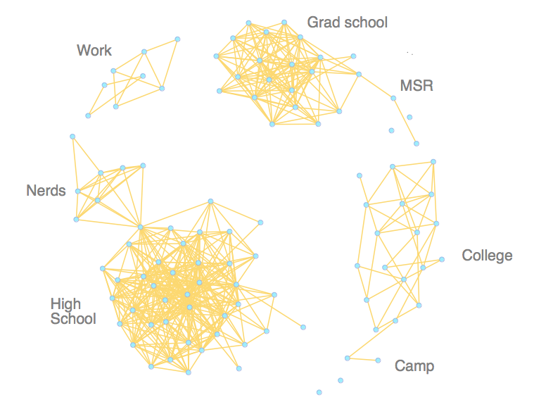 Facebook Social Network Visualizations