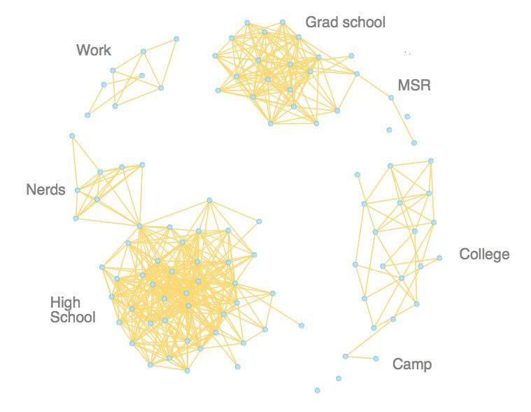 Alan Shussman's Personal Facebook Egonetwork Visualization