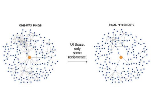 20090329 NYT Facebook Ego Networks