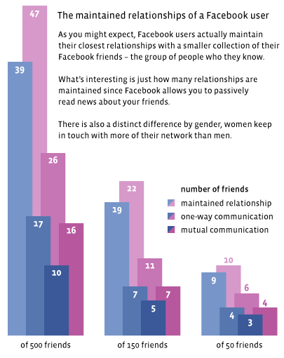 Maintained, One-Way Communication, And Mutual Communication Network Sizes By Gender