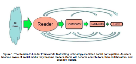 Preece And Shneiderman: Reader To Leader Framework