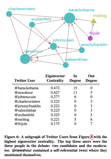 2009 - SIGIR - Tweet the debates - NodeXL Image 2