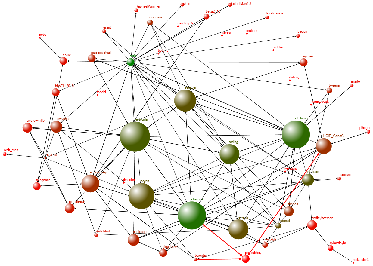 Social Media Network Analysis Workshop – October 29th In Mountain View, CA
