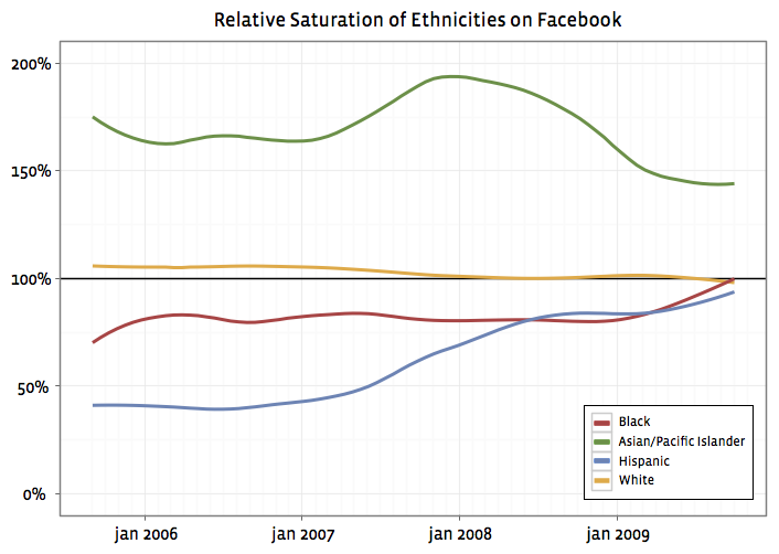 Relative Saturation Of Ethnicities On Facebook