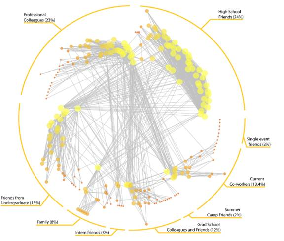 Bernie Hogan's Facebook Network Map Featured In Journal Of Social Structure (JOSS) (Made With NodeXL)