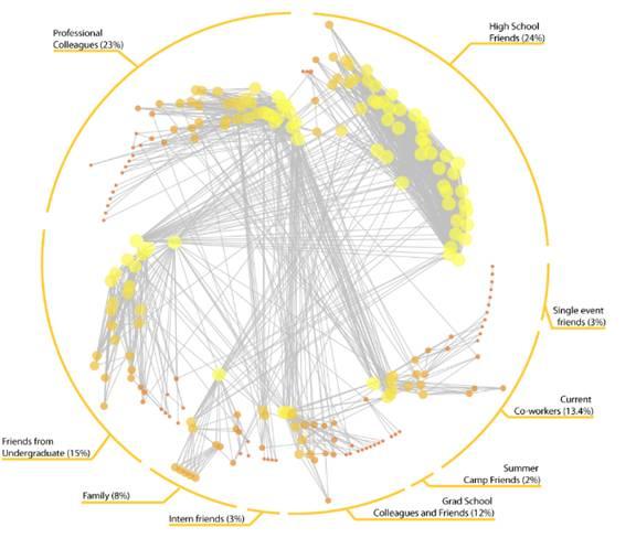 Bernie Hogan's Facebook Network Map Featured In Journal Of Social Structure (JOSS) (Made With NodeXL)