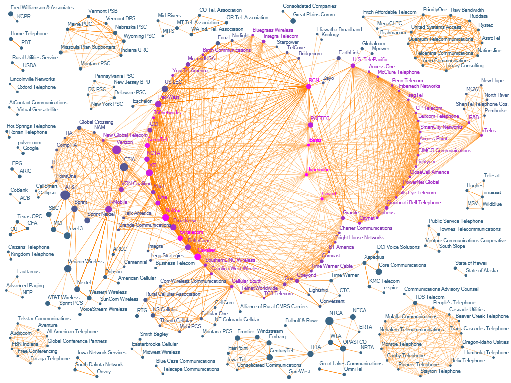 Pierre De Vries Telco Industry Network Map Featured In Journal Of Social Structure (JOSS) (Made With NodeXL)