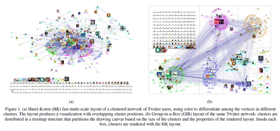 "October 9-11, 2011: IEEE 2011 Social Computing, Boston: NodeXL Paper On ""Group-in-a-box"" Layouts"