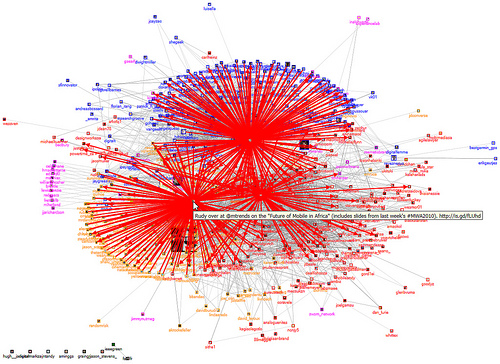 A Collection Of NodeXL Images On Flickr: How Many Kinds Of Networks Do You See?