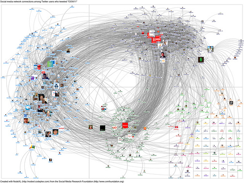 OOW11 In Twitter – Oracle Open World Twitter Network