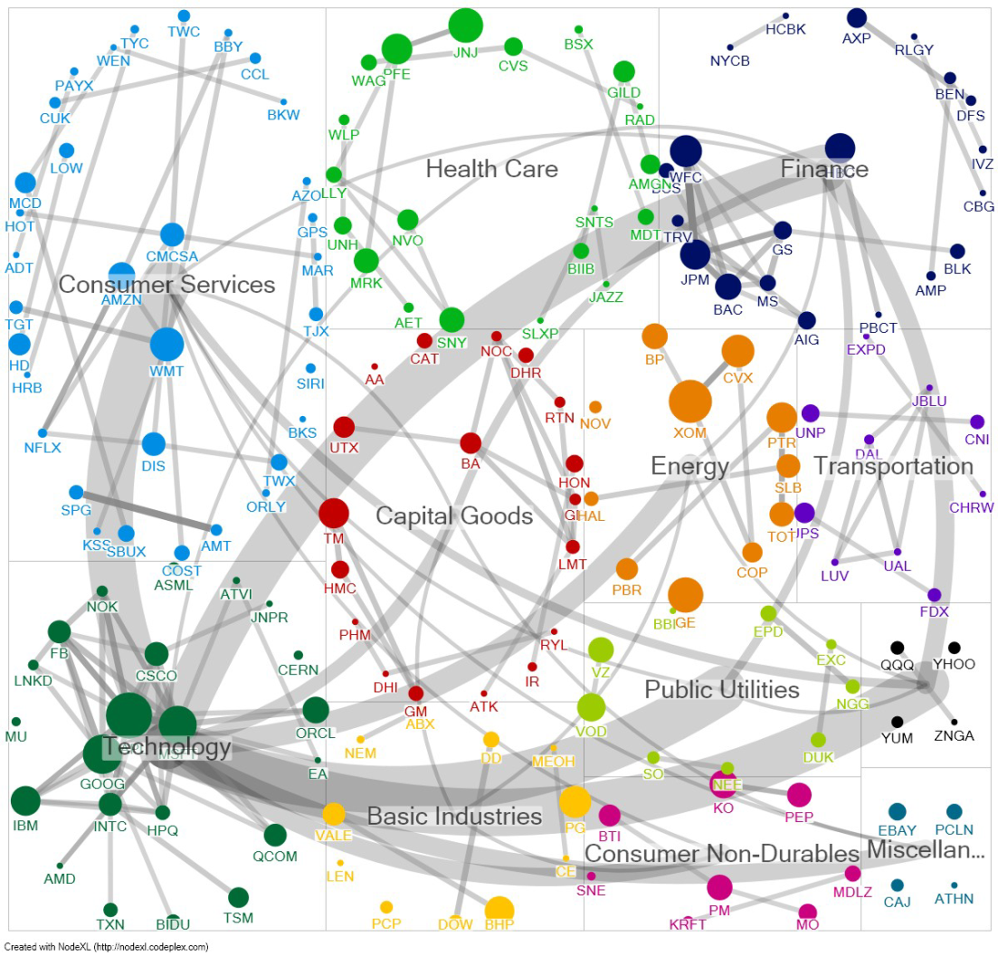 University Of Maryland Computer Science Class (CMSC734) Student Projects Put NodeXL To Work: Finding Insights In Diverse Networks
