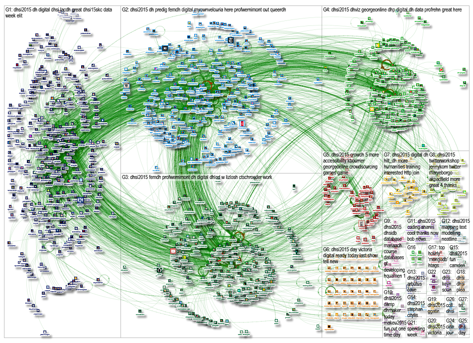 NodeXL Graph for dhsi2015