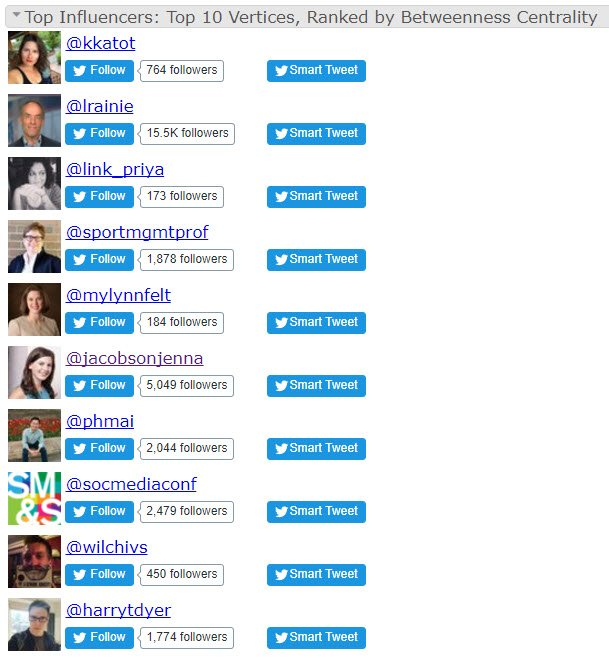 Top influencers in #SMSociety