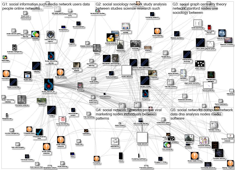 Wikimap Social Network Analysis