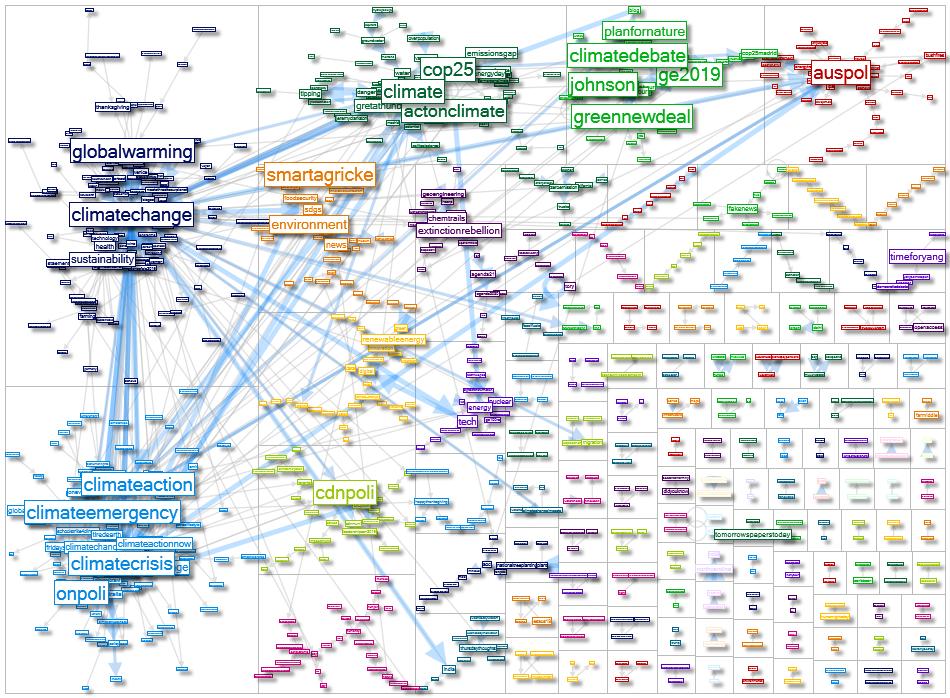 Semantic Network Climate Change Hashtags