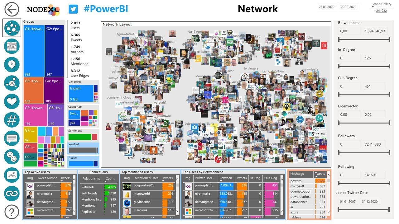 NodeXL Pro Insights Network Map