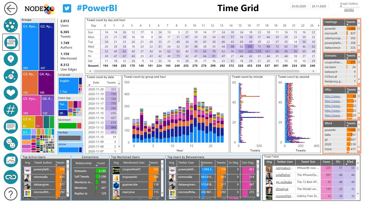 NodeXL Pro Insights Time Grid