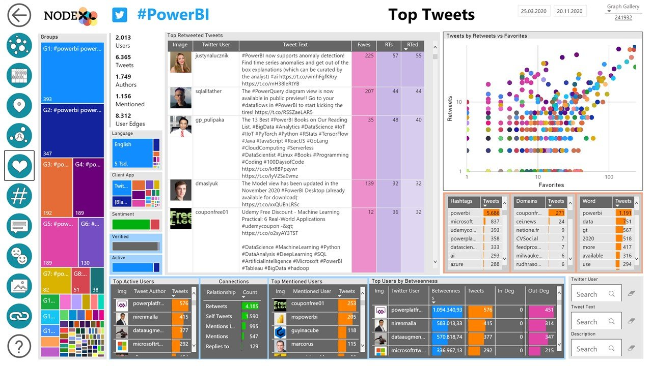 NodeXL Pro Insights Top Tweets