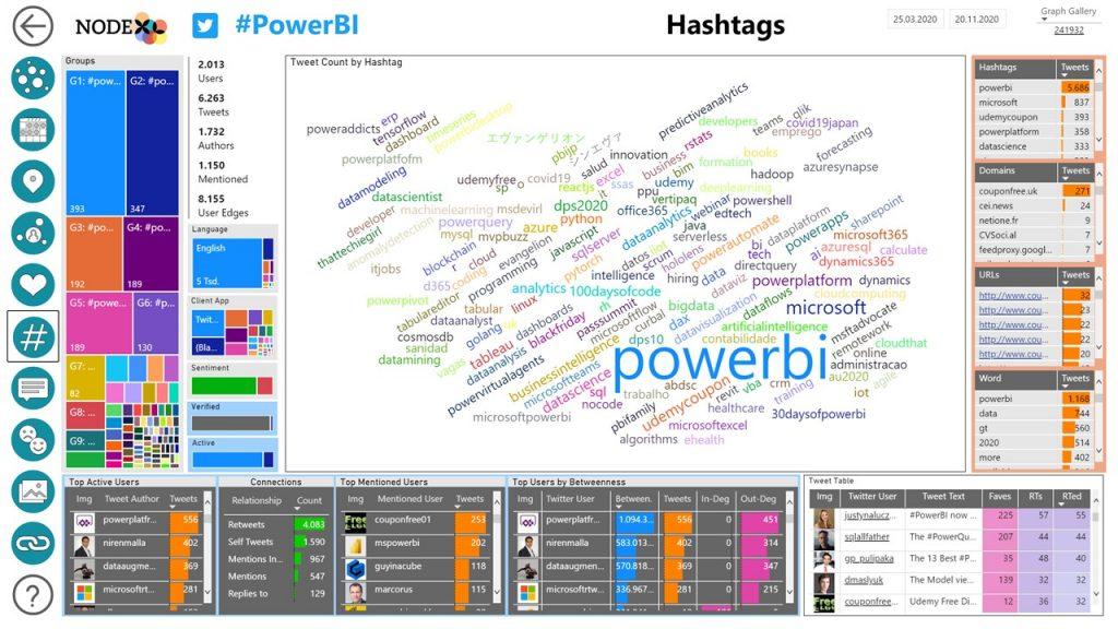 NodeXL Pro Insights Hashtags
