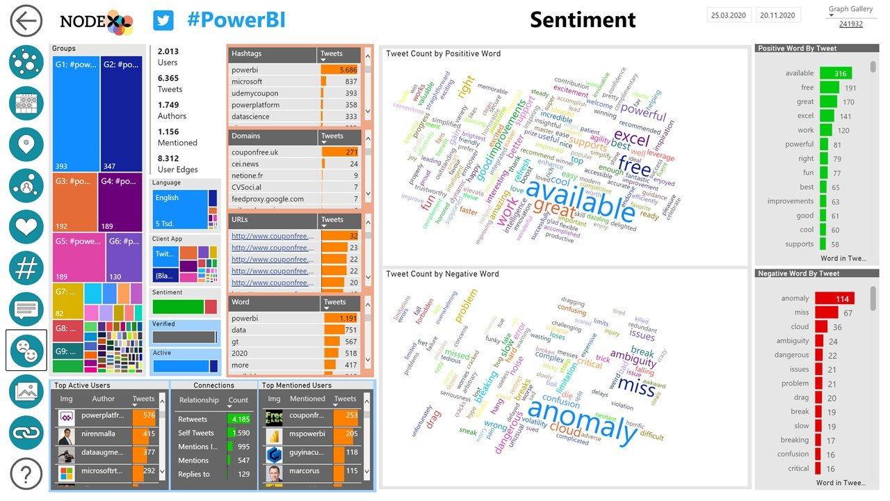 NodeXL Pro Insights Sentiment