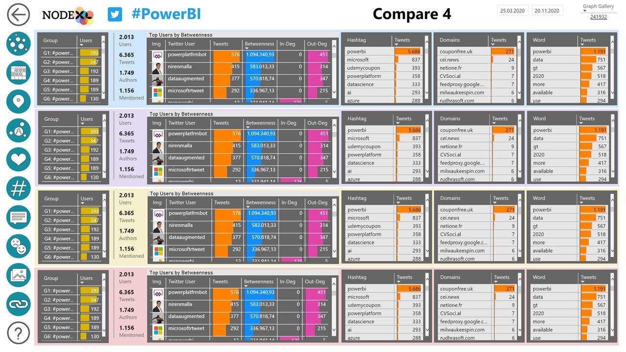 NodeXL Pro Insights Compare 4
