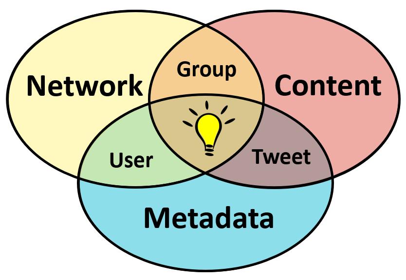 Social Media Data Dimensions